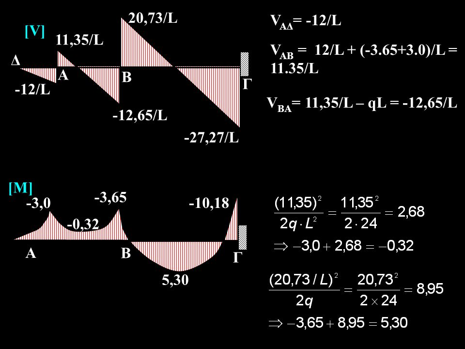 -27,27/L A. Β. Γ. 11,35/L. -12,65/L. 20,73/L. -12/L. Δ. [V] VAΔ= -12/L. VAB = 12/L + (-3.65+3.0)/L = 11.35/L.